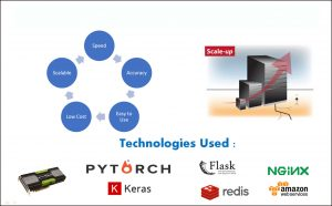 Technologies Used by the AI Solution